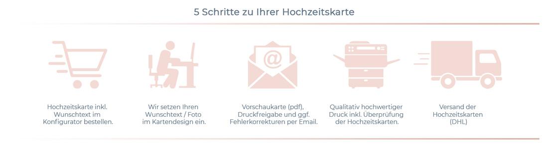 bestellprozess_v3